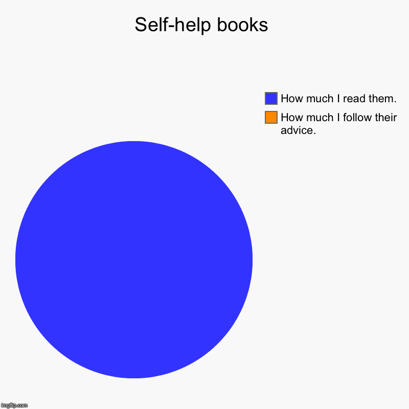 Self-help books | How much I follow their advice., How much I read them. | image tagged in charts,pie charts | made w/ Imgflip chart maker