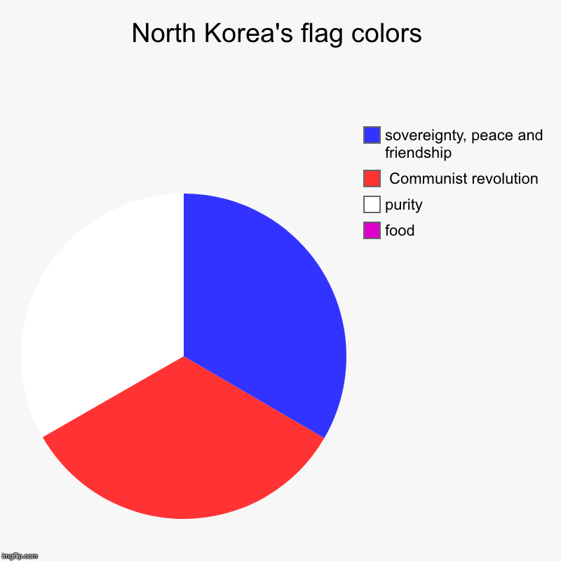 North Korea's flag colors | food, purity,  Communist revolution, sovereignty, peace and friendship | image tagged in charts,pie charts | made w/ Imgflip chart maker