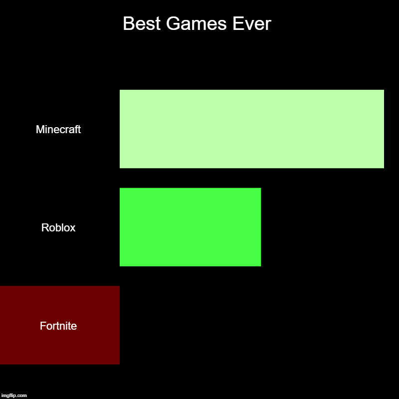So MF True... | Best Games Ever | Minecraft, Roblox, Fortnite | image tagged in charts,bar charts | made w/ Imgflip chart maker