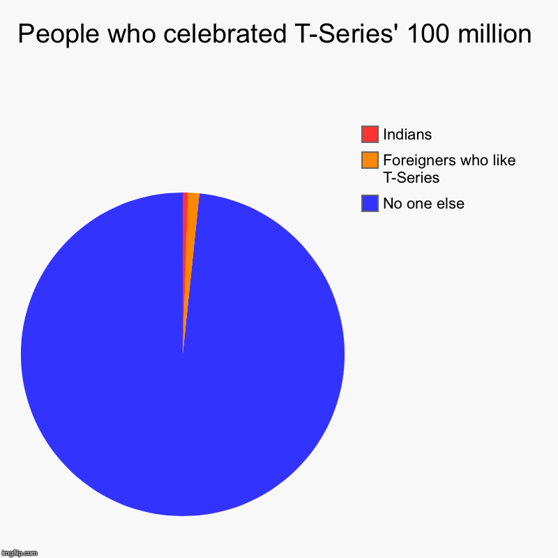 People who celebrated T-Series' 100 million | No one else, Foreigners who like T-Series, Indians | image tagged in charts,pie charts | made w/ Imgflip chart maker