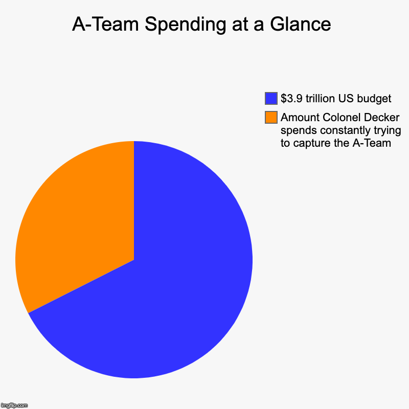A-Team Spending at a Glance | Amount Colonel Decker spends constantly trying to capture the A-Team, $3.9 trillion US budget | image tagged in charts,pie charts | made w/ Imgflip chart maker