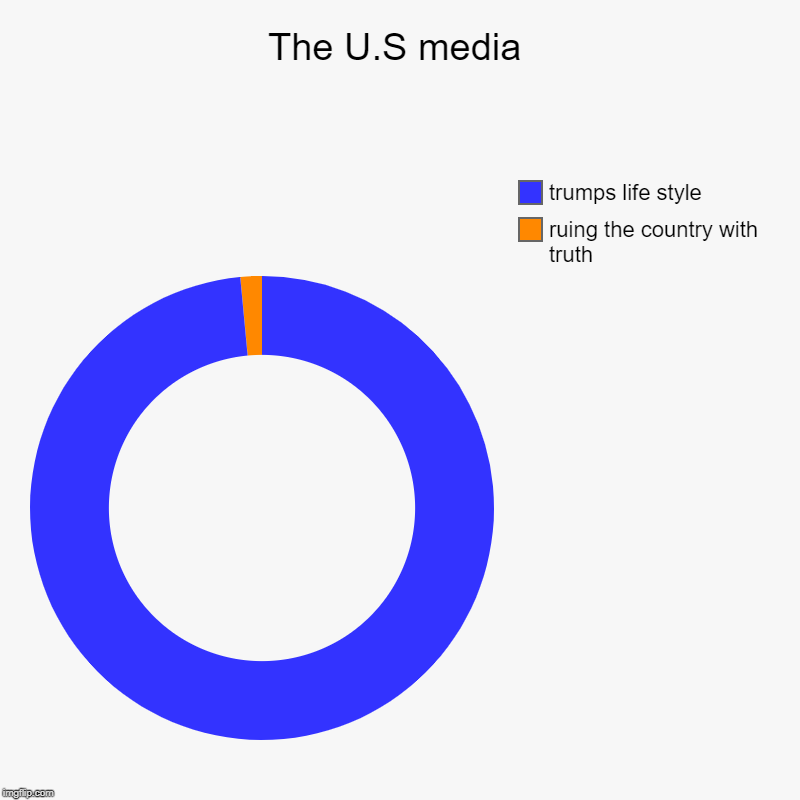 the sad world | The U.S media | ruing the country with truth, trumps life style | image tagged in charts,donut charts | made w/ Imgflip chart maker