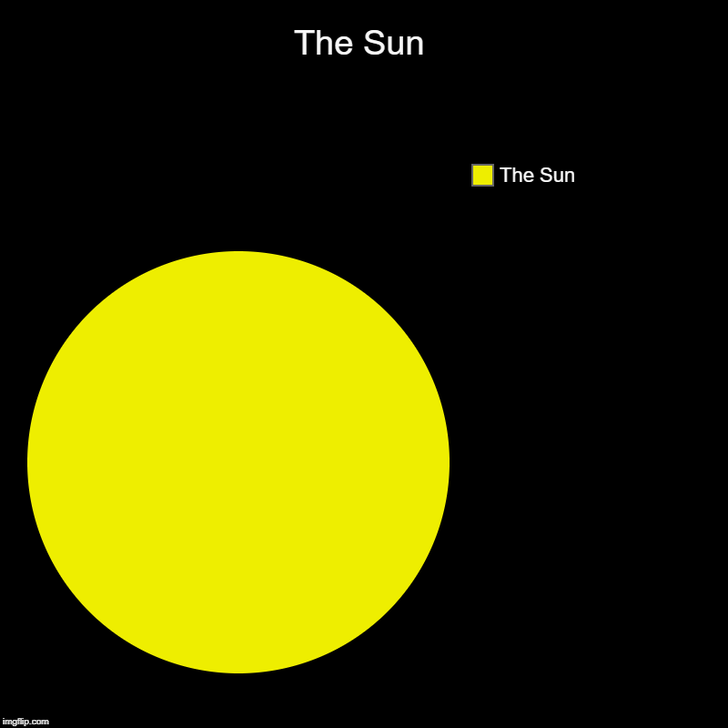 A very stupid pie chart | The Sun | The Sun | image tagged in charts,pie charts | made w/ Imgflip chart maker
