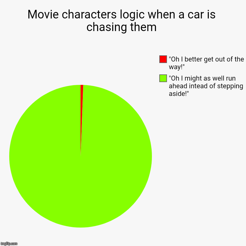 "Movie characters logic when a car is chasing them | ""Oh I might as well run ahead intead of stepping aside!"", ""Oh I better get out of the wa 