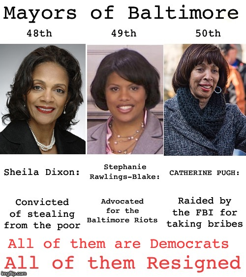 But there's nothing wrong with Beautiful Baltimore | All of them are Democrats | image tagged in politics,corruption,government corruption,baltimore | made w/ Imgflip meme maker