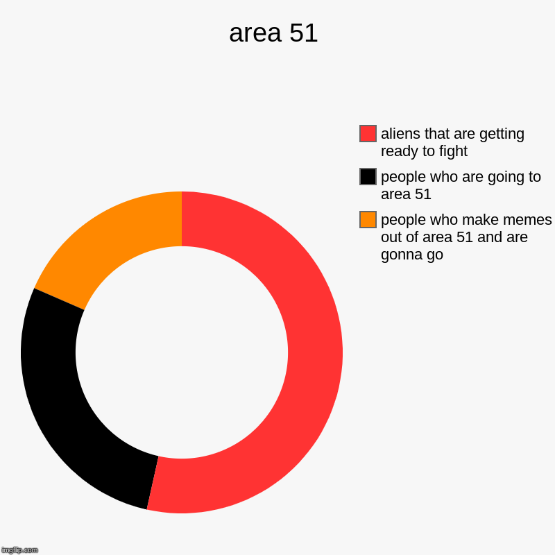 area 51 | people who make memes out of area 51 and are gonna go, people who are going to area 51 , aliens that are getting ready to fight | image tagged in charts,donut charts | made w/ Imgflip chart maker