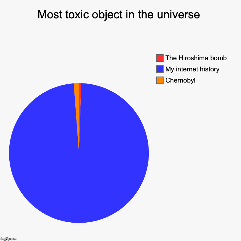Most toxic object in the universe | Chernobyl , My internet history, The Hiroshima bomb | image tagged in charts,pie charts | made w/ Imgflip chart maker