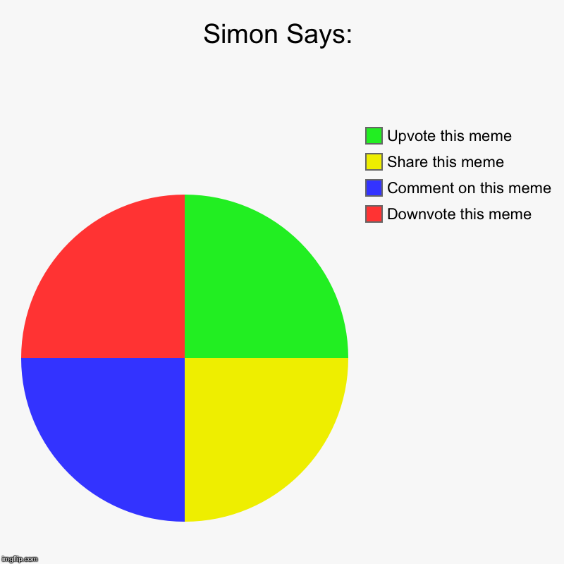 Simon Says: | Downvote this meme, Comment on this meme, Share this meme, Upvote this meme | image tagged in charts,pie charts | made w/ Imgflip chart maker