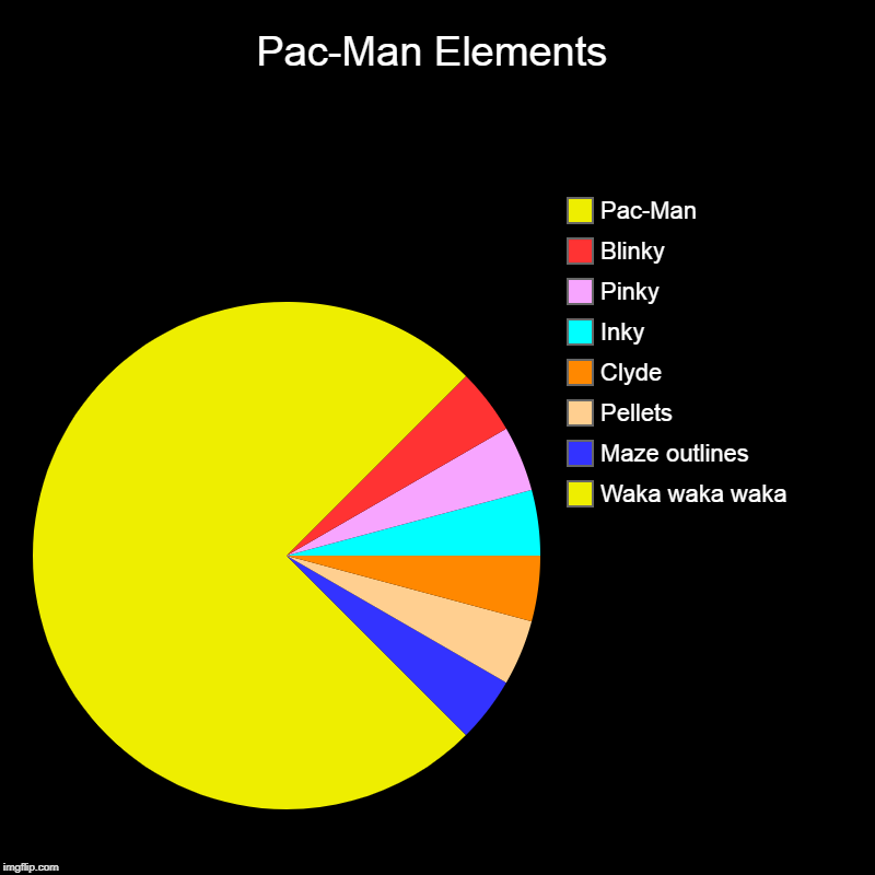 Pac-Man Gameplay Elements | Pac-Man Elements | Waka waka waka, Maze outlines, Pellets, Clyde, Inky, Pinky, Blinky, Pac-Man | image tagged in charts,pie charts,pac-man,arcade,1980s,waka waka waka | made w/ Imgflip chart maker
