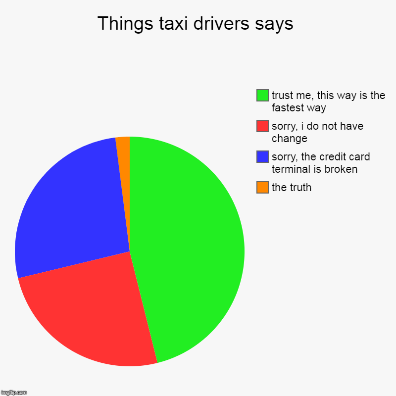 cry about Uber now | Things taxi drivers says | the truth, sorry, the credit card terminal is broken, sorry, i do not have change, trust me, this way is the fast | image tagged in charts,pie charts,taxi,lies,bullshit | made w/ Imgflip chart maker