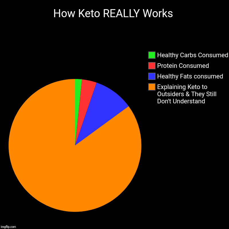 How Keto REALLY Works | How Keto REALLY Works | Explaining Keto to Outsiders & They Still Don't Understand, Healthy Fats consumed, Protein Consumed, Healthy Carbs C | image tagged in charts,pie charts,dieting,intermittent fasting,keto diet,how keto works | made w/ Imgflip chart maker