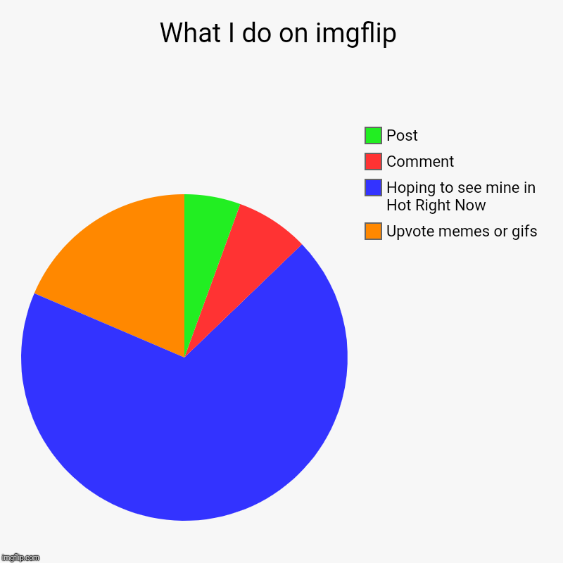 Wht I do on imgflip | What I do on imgflip | Upvote memes or gifs, Hoping to see mine in Hot Right Now, Comment, Post | image tagged in charts,pie charts,haha | made w/ Imgflip chart maker