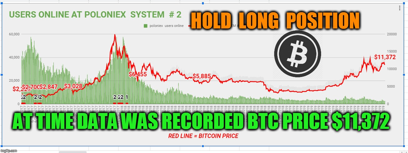 HOLD  LONG  POSITION AT TIME DATA WAS RECORDED BTC PRICE $11,372 | made w/ Imgflip meme maker