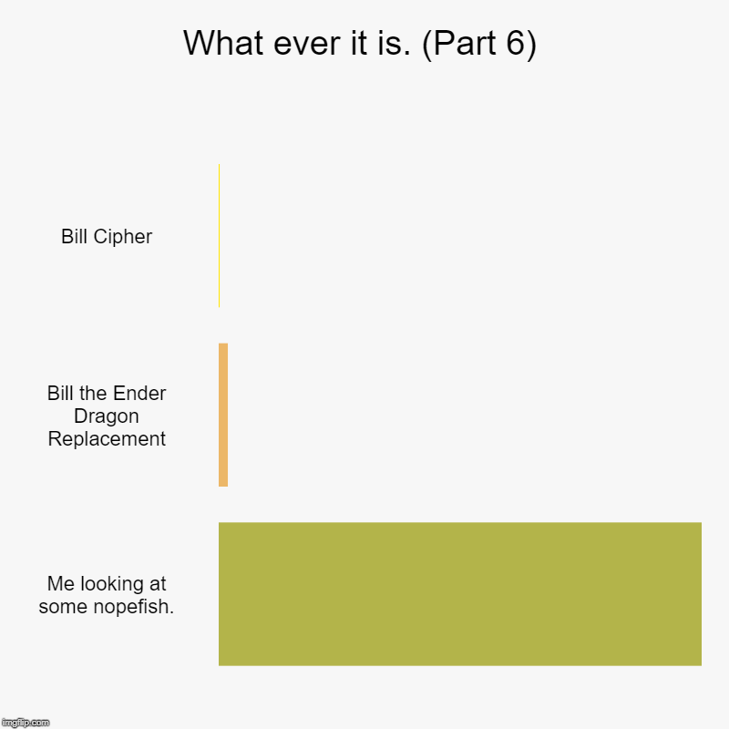 What ever it is. (Part 6) | Bill Cipher, Bill the Ender Dragon Replacement, Me looking at some nopefish. | image tagged in charts,bar charts | made w/ Imgflip chart maker