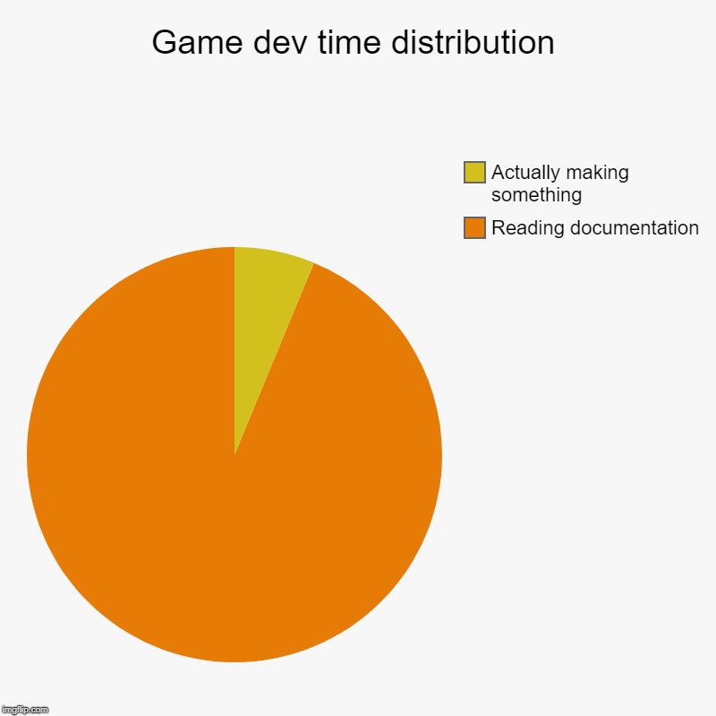 Game dev time distribution | Reading documentation, Actually making something | image tagged in charts,pie charts | made w/ Imgflip chart maker
