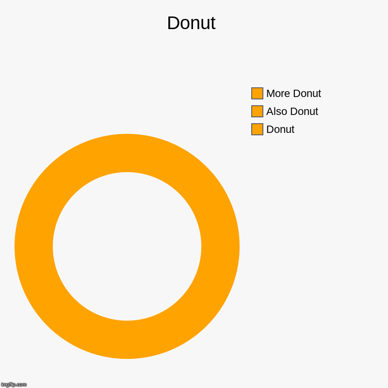 Donut | Donut, Also Donut, More Donut | image tagged in charts,donut charts | made w/ Imgflip chart maker