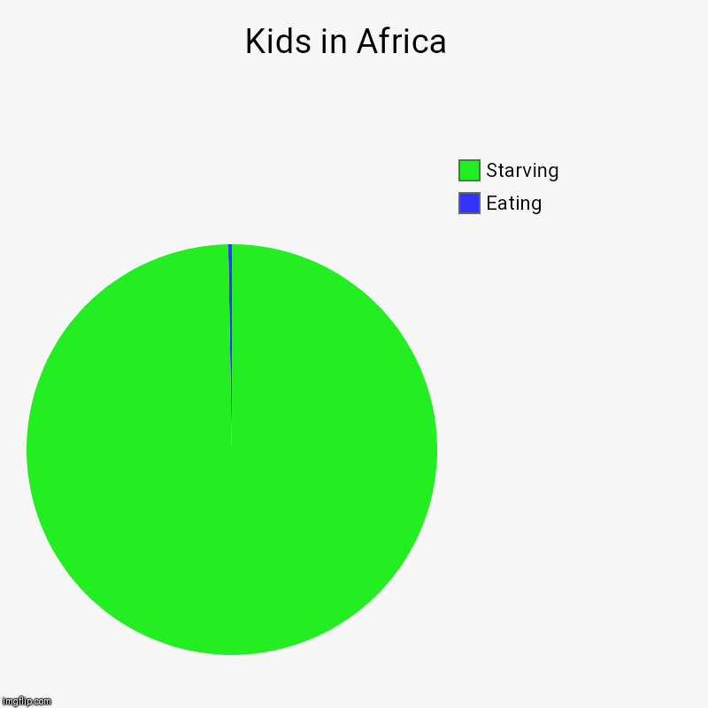 Kids in Africa  | Eating, Starving | image tagged in charts,pie charts | made w/ Imgflip chart maker