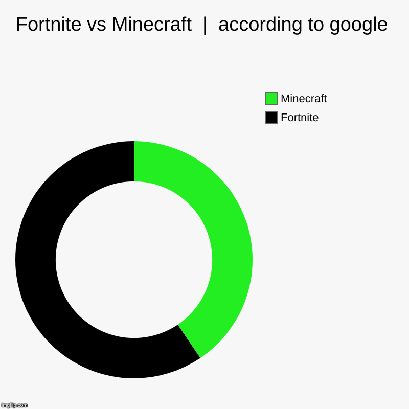 Fortnite vs Minecraft  |  according to google | Fortnite, Minecraft | image tagged in charts,donut charts | made w/ Imgflip chart maker
