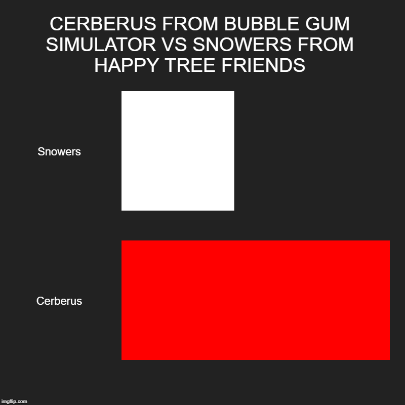 CERBERUS FROM BUBBLE GUM SIMULATOR VS SNOWERS FROM HAPPY TREE FRIENDS | Snowers, Cerberus | image tagged in charts,bar charts | made w/ Imgflip chart maker