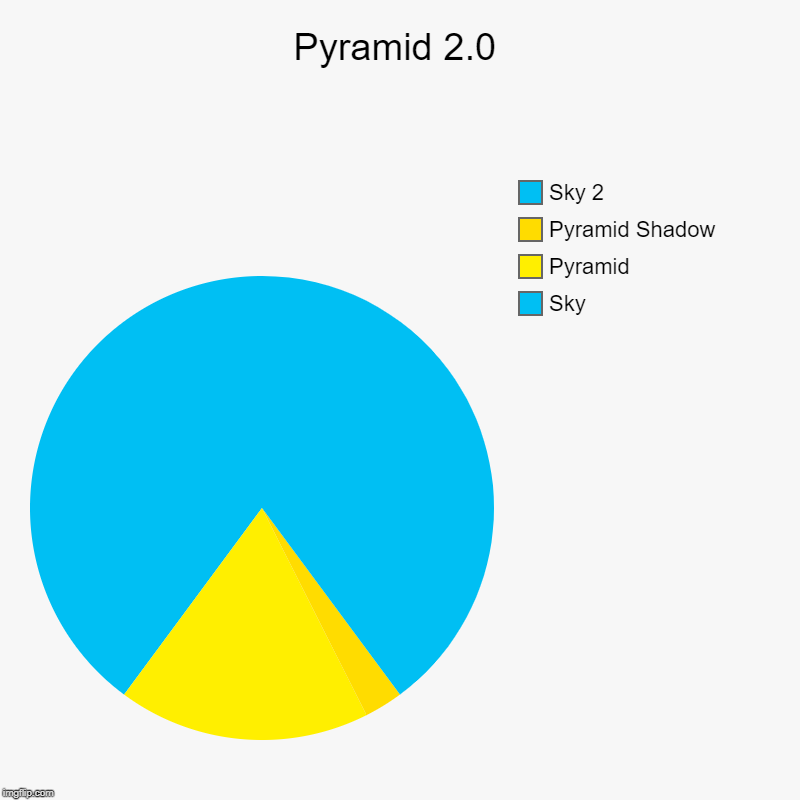 Pyramid 2.0 | Sky, Pyramid, Pyramid Shadow, Sky 2 | image tagged in charts,pie charts | made w/ Imgflip chart maker