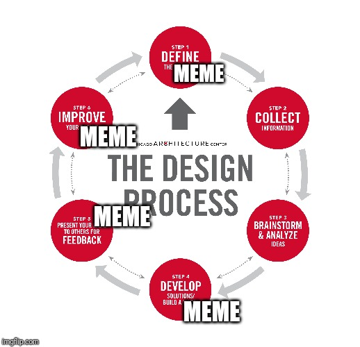 Meme design process | MEME MEME MEME MEME | image tagged in funny memes,engineering,memes,funny | made w/ Imgflip meme maker