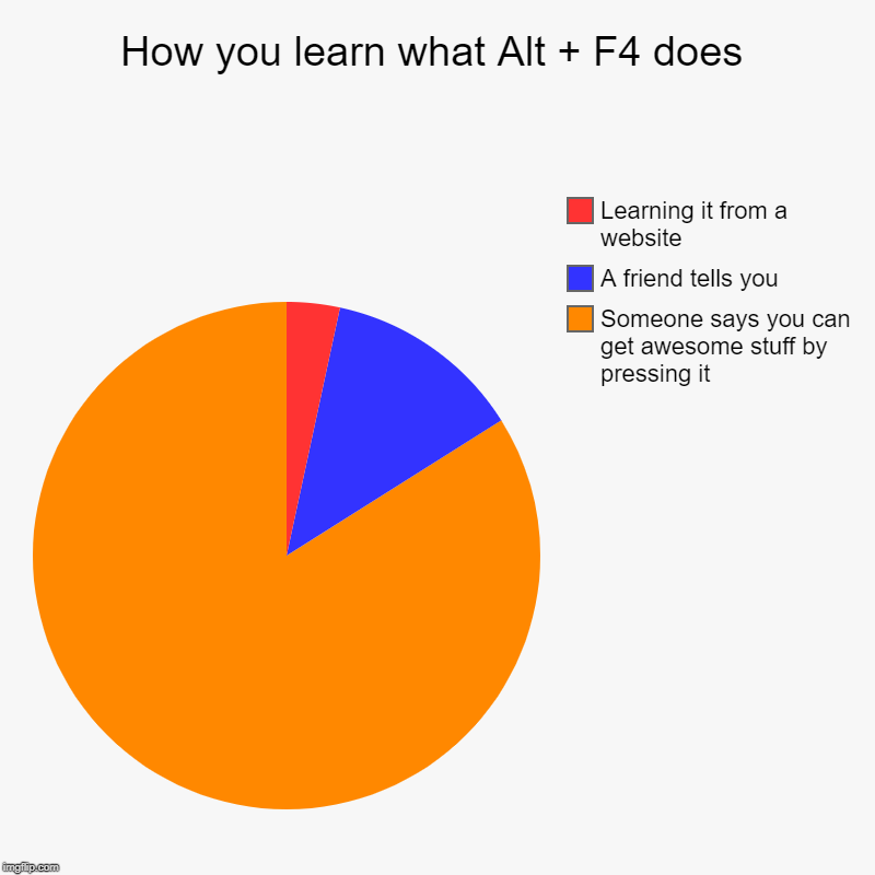 How you learn what Alt + F4 does | Someone says you can get awesome stuff by pressing it, A friend tells you, Learning it from a website | image tagged in charts,pie charts | made w/ Imgflip chart maker