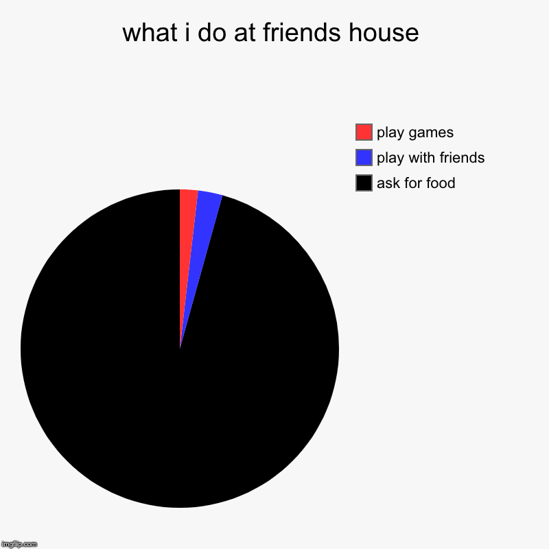 what i do at friends house | ask for food, play with friends, play games | image tagged in charts,pie charts | made w/ Imgflip chart maker