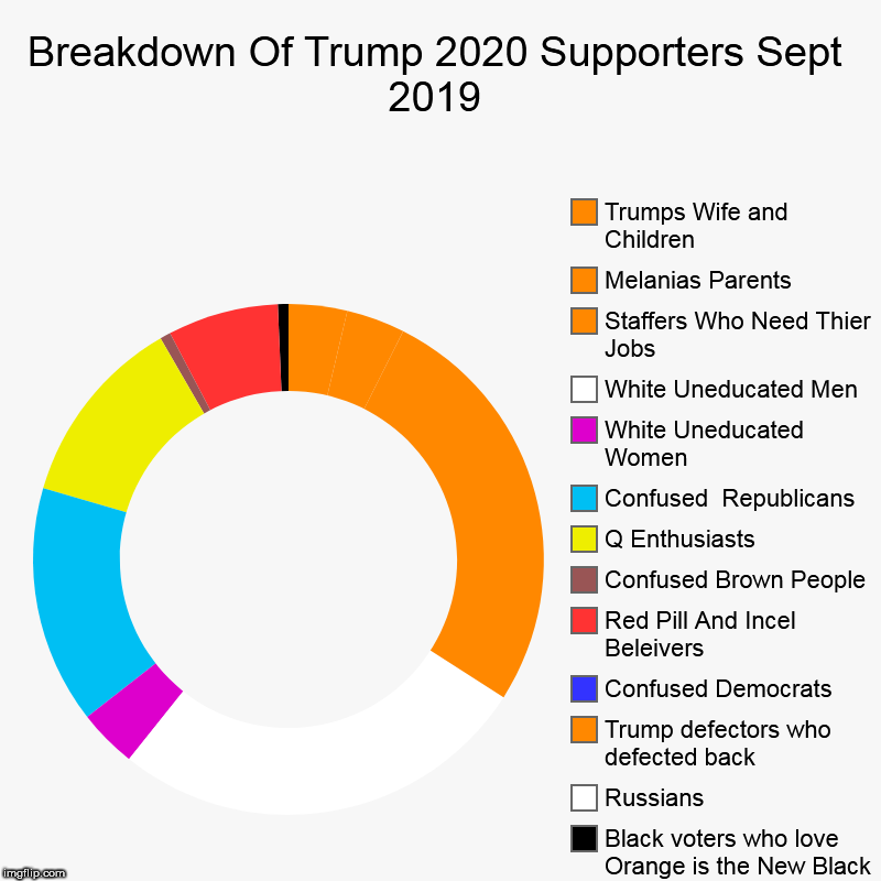 Orange Is The New Black New Season 2020.Breakdown Of Trump 2020 Supporters Sept 2019 Imgflip
