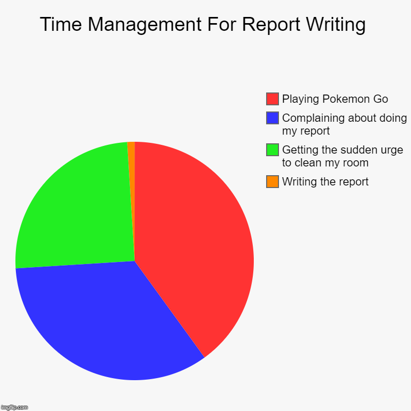 Time Management For Report Writing | Writing the report, Getting the sudden urge to clean my room, Complaining about doing my report, Playin | image tagged in charts,pie charts | made w/ Imgflip chart maker