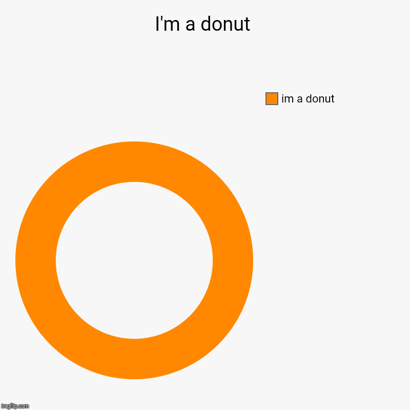 I'm a donut | im a donut | image tagged in charts,donut charts | made w/ Imgflip chart maker