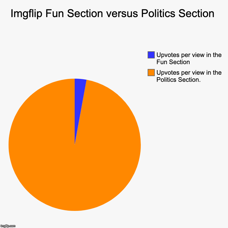 Apparently, if one is interested in getting upvotes, the politics section is the one for you. | Imgflip Fun Section versus Politics Section | Upvotes per view in the Politics Section., Upvotes per view in the Fun Section | image tagged in charts,pie charts | made w/ Imgflip chart maker