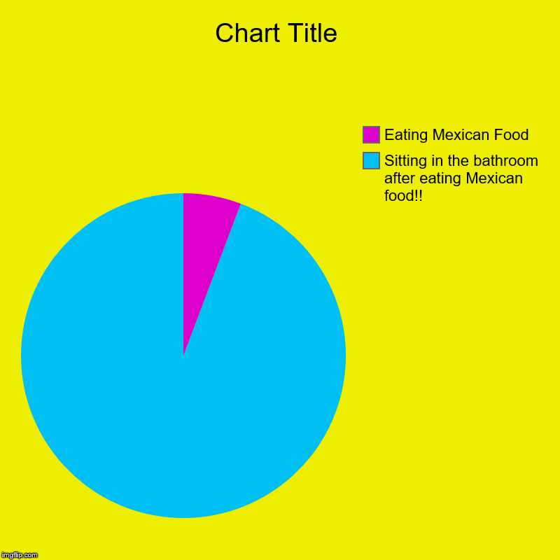 Sitting in the bathroom after eating Mexican food!!, Eating Mexican Food | image tagged in charts,pie charts | made w/ Imgflip chart maker