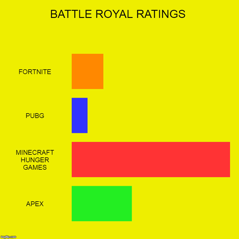 BATTLE ROYAL RATINGS | FORTNITE, PUBG, MINECRAFT HUNGER GAMES, APEX | image tagged in charts,bar charts | made w/ Imgflip chart maker