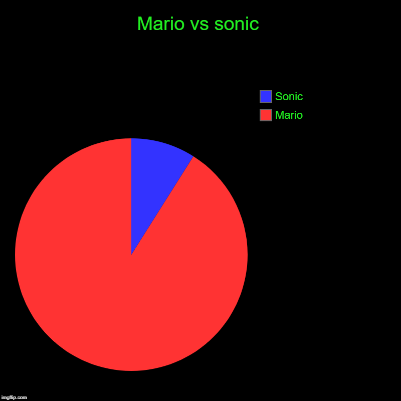 Mario vs sonic | Mario, Sonic | image tagged in charts,pie charts | made w/ Imgflip chart maker