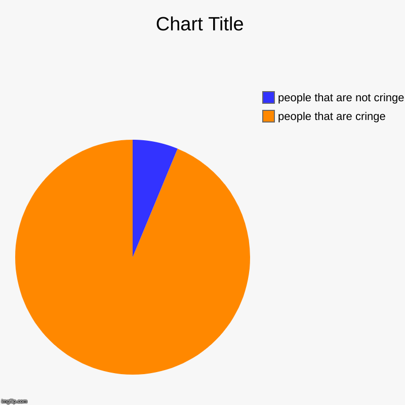 people that are cringe, people that are not cringe | image tagged in charts,pie charts | made w/ Imgflip chart maker