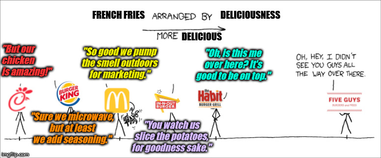 "french fries, arranged by deliciousness, with apologies to shake shack and whataburger | FRENCH FRIES DELICIOUSNESS DELICIOUS ""But our chicken is amazing!"" ""Sure we microwave, but at least we add seasoning."" ""So good we pump the  