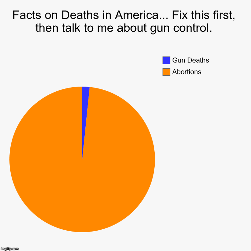 Gun control is hypocritical at best | Facts on Deaths in America... Fix this first, then talk to me about gun control. | Abortions, Gun Deaths | image tagged in charts,pie charts,gun control,abortion,facts | made w/ Imgflip chart maker