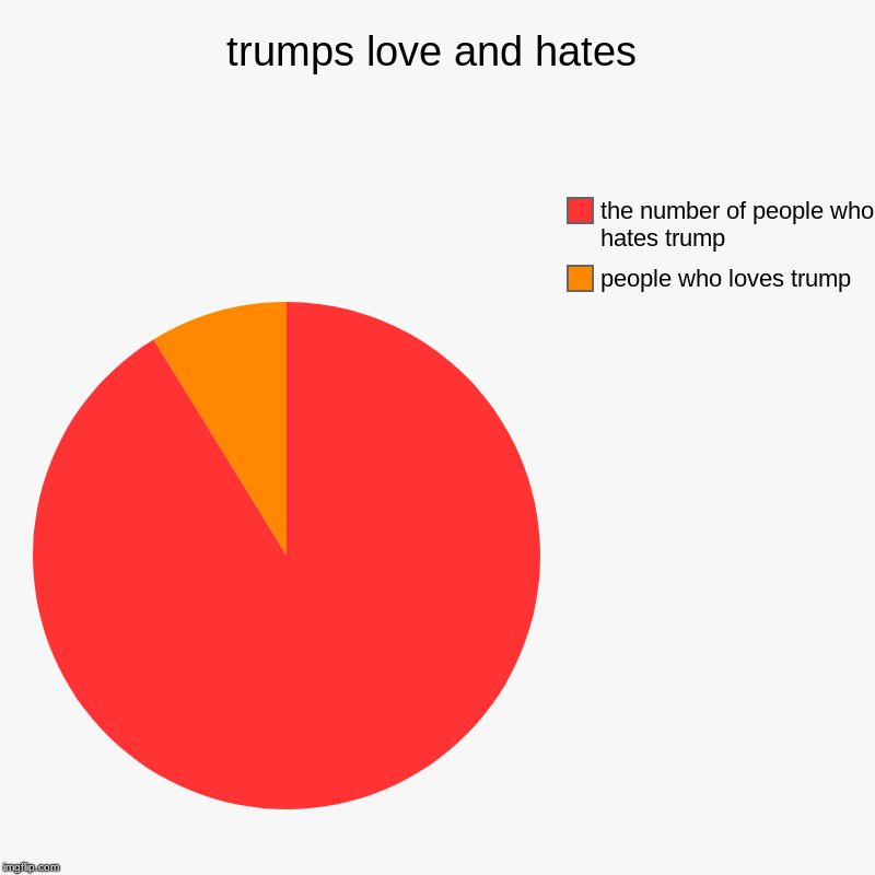 trumps love and hates | people who loves trump, the number of people who hates trump | image tagged in charts,pie charts | made w/ Imgflip chart maker