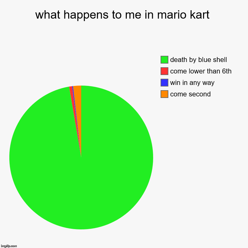 what happens to me in mario kart | come second, win in any way, come lower than 6th, death by blue shell | image tagged in charts,pie charts | made w/ Imgflip chart maker