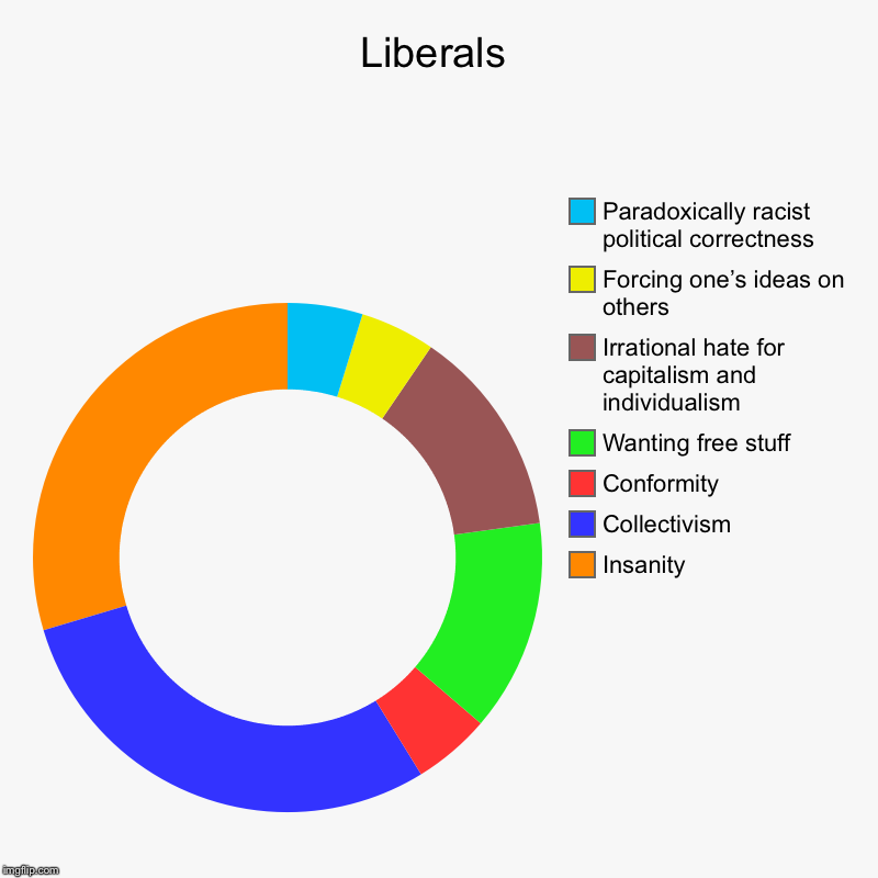 This describes them perfectly | Liberals | Insanity, Collectivism, Conformity, Wanting free stuff, Irrational hate for capitalism and individualism, Forcing one's ideas on  | image tagged in charts,donut charts,college liberal,liberals,liberal logic,logic | made w/ Imgflip chart maker