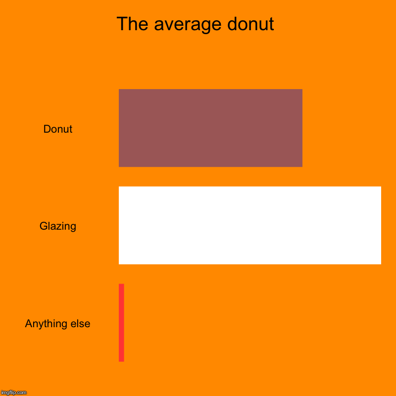 The average donut | Donut, Glazing, Anything else | image tagged in charts,bar charts | made w/ Imgflip chart maker
