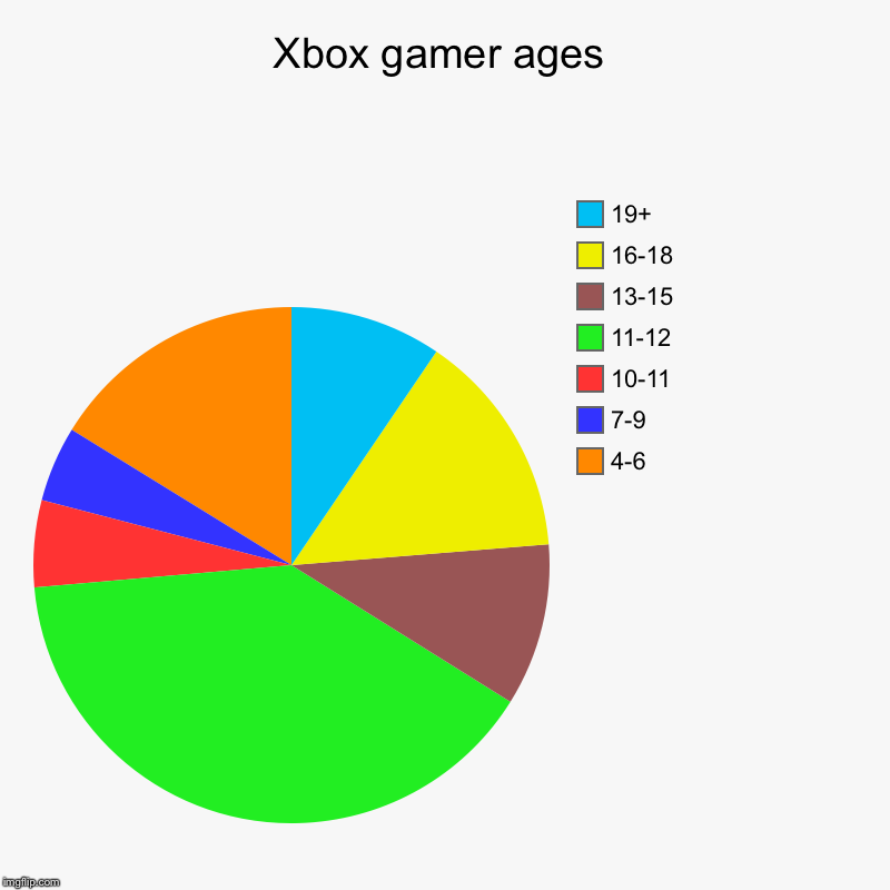 Xbox gamer ages | 4-6, 7-9, 10-11, 11-12, 13-15, 16-18, 19+ | image tagged in charts,pie charts | made w/ Imgflip chart maker