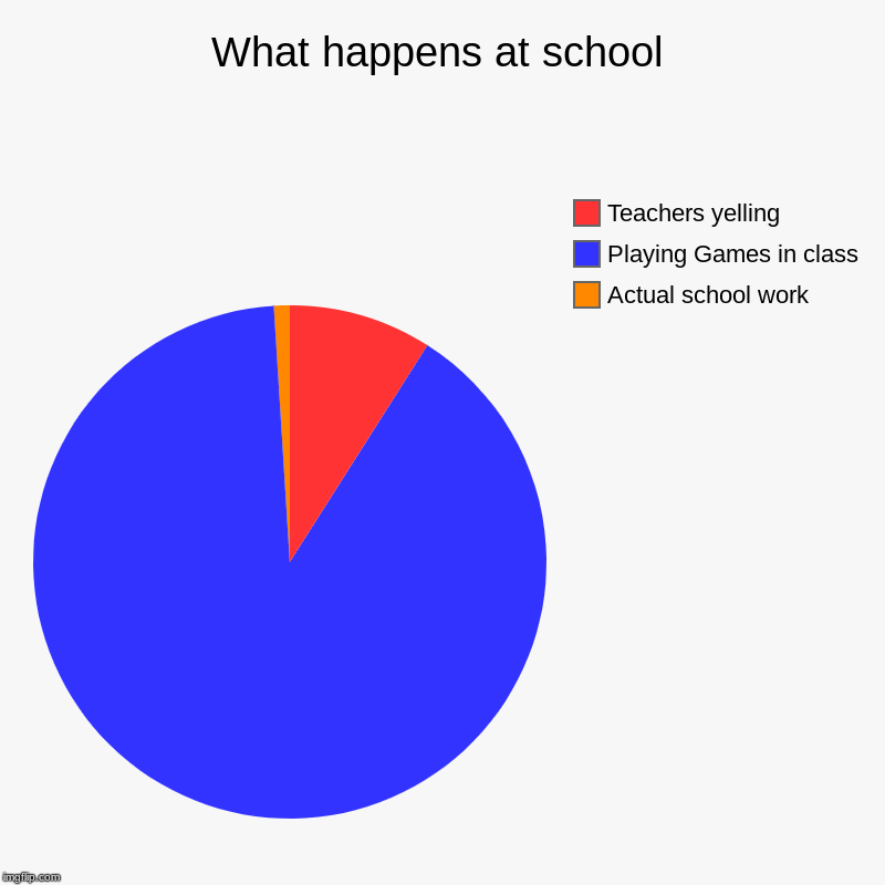 What happens at school | Actual school work, Playing Games in class, Teachers yelling | image tagged in charts,pie charts | made w/ Imgflip chart maker