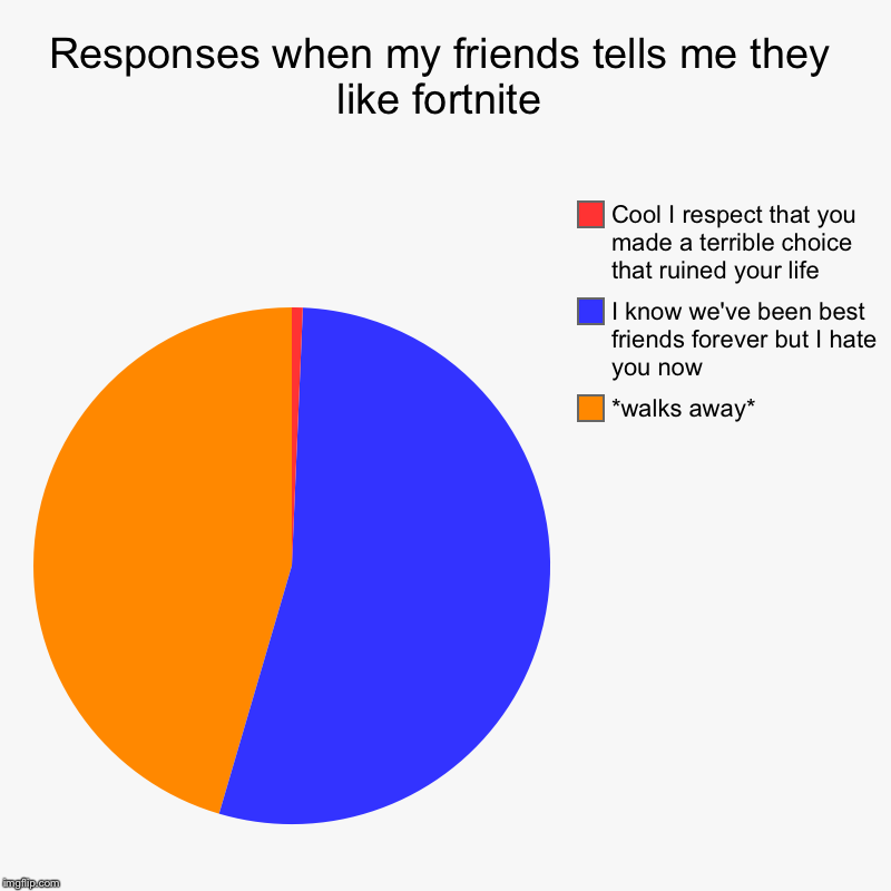 Responses when my friends tells me they like fortnite | *walks away*, I know we've been best friends forever but I hate you now, Cool I resp | image tagged in charts,pie charts | made w/ Imgflip chart maker