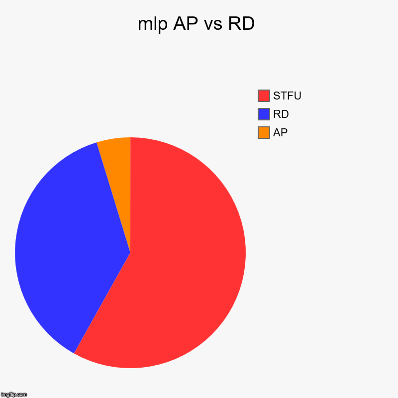mlp AP vs RD | AP, RD, STFU | image tagged in charts,pie charts | made w/ Imgflip chart maker