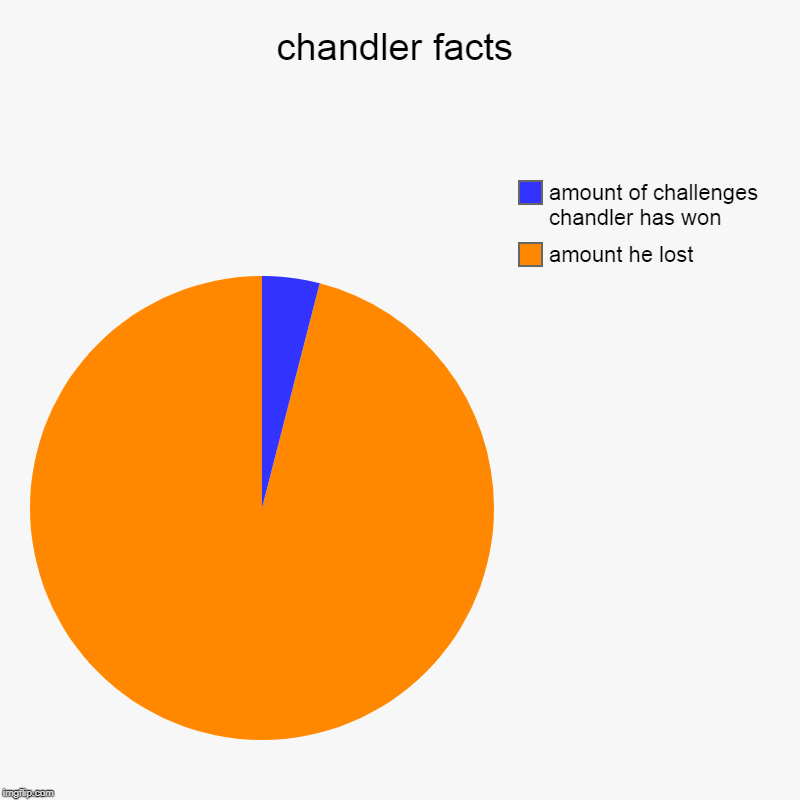 chandler facts | amount he lost, amount of challenges chandler has won | image tagged in charts,pie charts | made w/ Imgflip chart maker