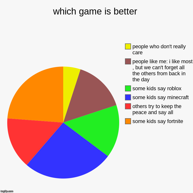 which game is better | some kids say fortnite, others try to keep the peace and say all, some kids say minecraft, some kids say roblox, peop | image tagged in charts,pie charts | made w/ Imgflip chart maker