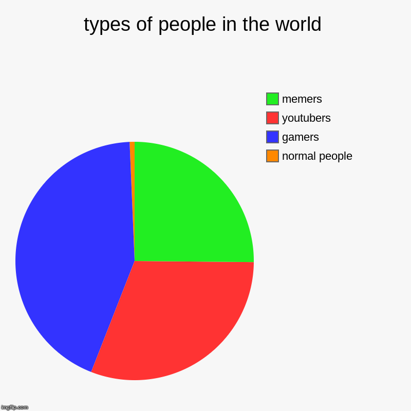 types of people in the world | normal people, gamers, youtubers, memers | image tagged in charts,pie charts | made w/ Imgflip chart maker