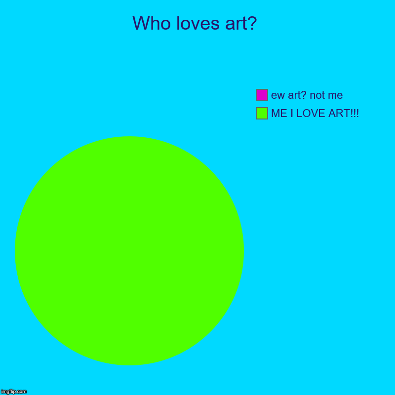 Who loves art? | ME I LOVE ART!!!, ew art? not me | image tagged in charts,pie charts | made w/ Imgflip chart maker