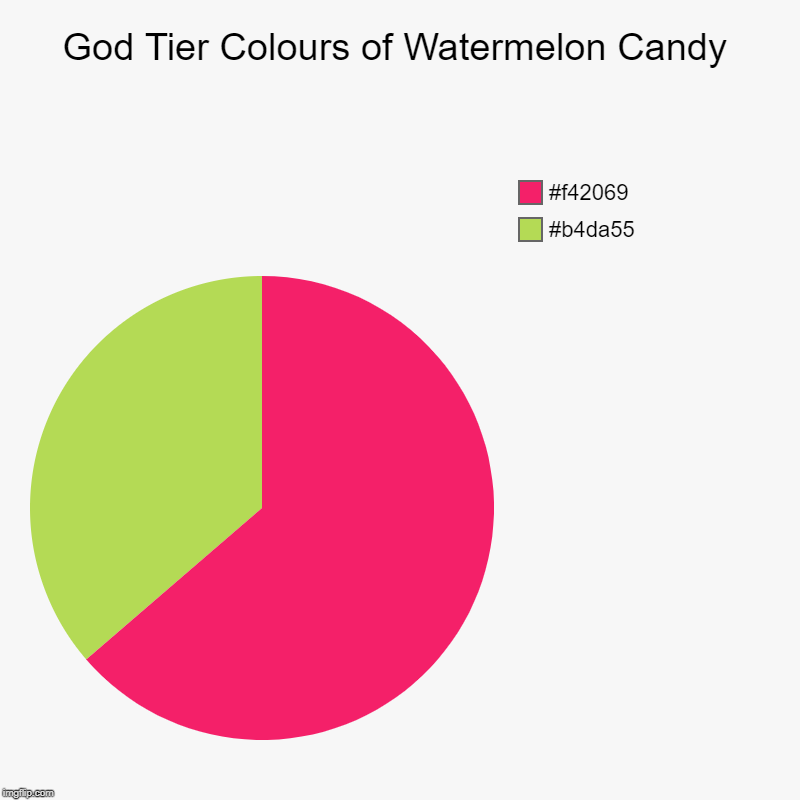 God Tier Colours of Watermelon Candy | #b4da55, #f42069 | image tagged in charts,pie charts | made w/ Imgflip chart maker